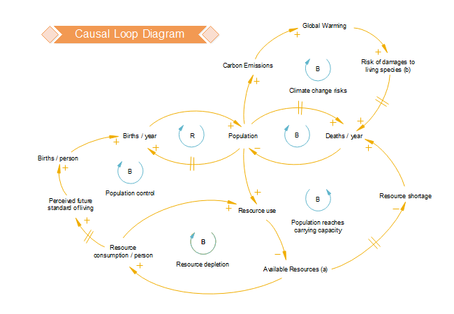 causal loop diagram template